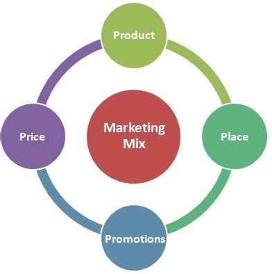 Thesis statement about marketing management